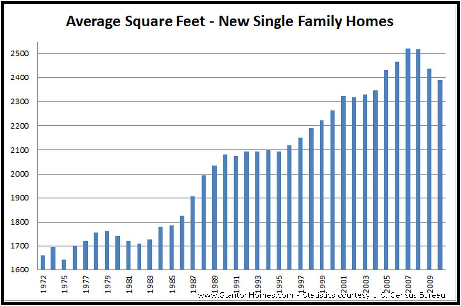 What is the Average New Home Size? 2012 New Home Trends | Raleigh New Home Builders