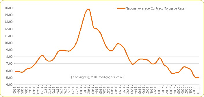 Interest Rate Trends | Buying a New Custom Home