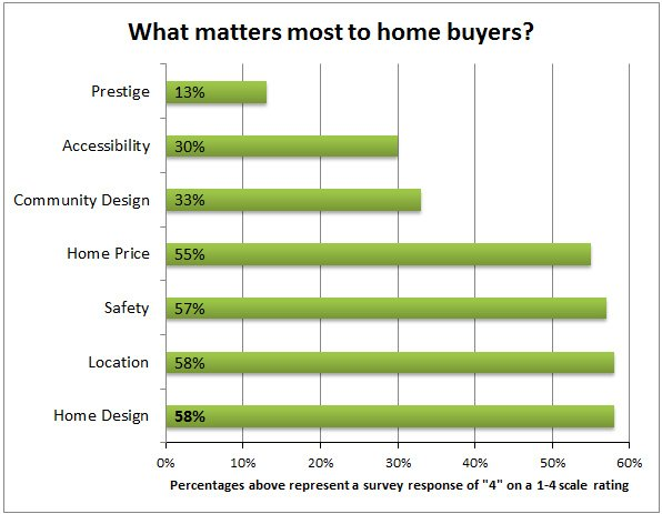 Raleigh new home design features | Home Buyer Survey