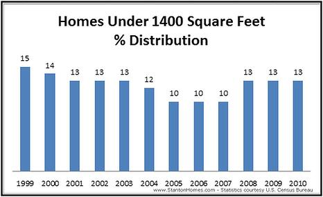 New Home Sizes | 2012 New Home Trends | Raleigh New Homes