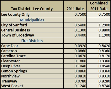 Lee County Property Taxes