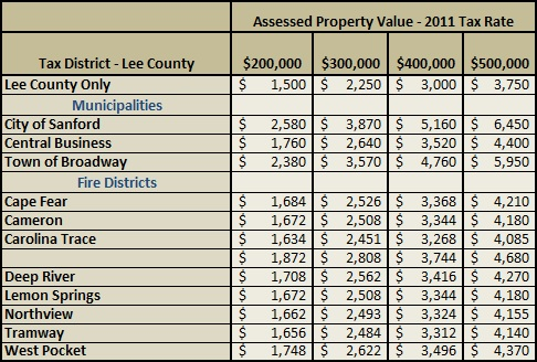 Lee County Property Taxes Assessed 2011