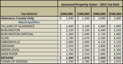 Mebane Property Taxes