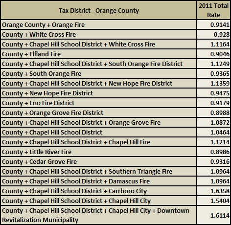 Orange County Property Taxes 2011