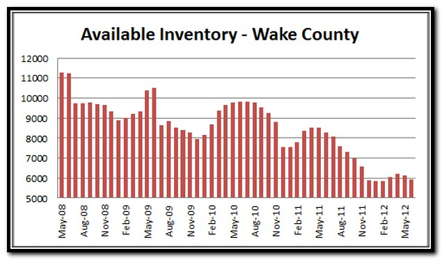 Raleigh Market Report | raleigh new home builders