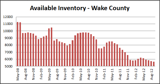 Raleigh New Home Inventory