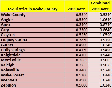 Wake County Property Taxes 2011