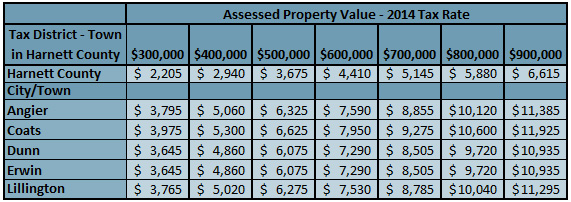 Harnett County NC Tax Rates 2014