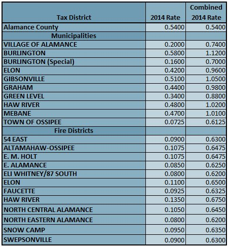 Alamance County NC Tax Rates 2014