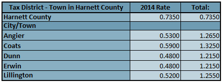 Harnett County NC Tax Rates 2014   How much are property taxes for Harnett County NC new homes?