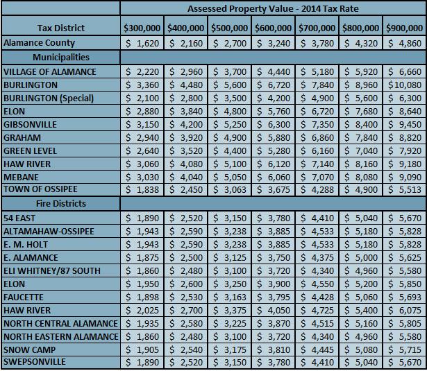 Alamance County NC Tax Rates 2014