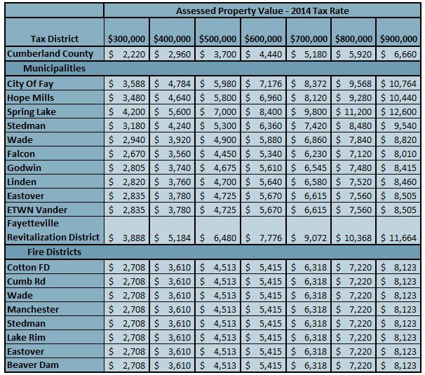 Cumberland County NC Tax Rates 2014