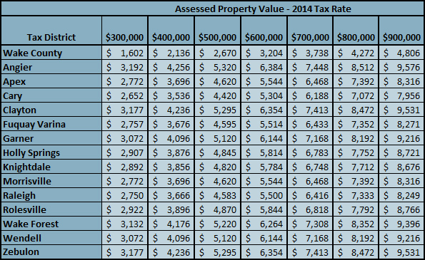 Wake County Tax Rates 2014