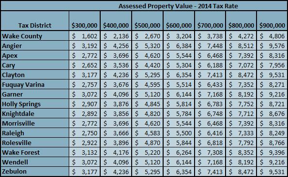 Wake County Tax Rates 2014