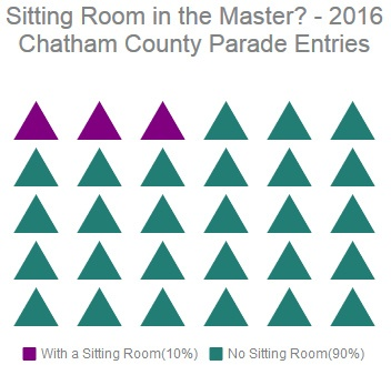 What's Trending for the Master Suite? | Chatham County Home Builders