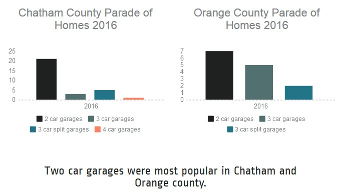Two Car versus Three Car Garages | 2016 Parade of Homes Chapel Hill