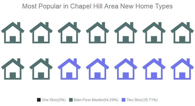 One Story New Homes   Chapel Hill Area New Home Builders