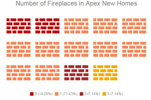 Fireplace Trends | Apex Custom Homes