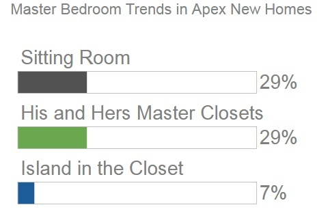 Bedroom Trends | Apex NC New Home Plans