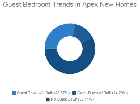 Guest Bedroom Downstairs | Apex Custom HomeBuilders