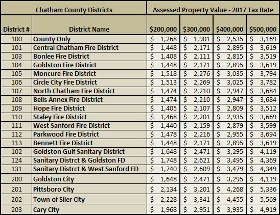2017 Chatham County Property Tax Rates