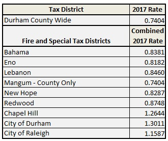 2017 Durham County Property Tax Rates