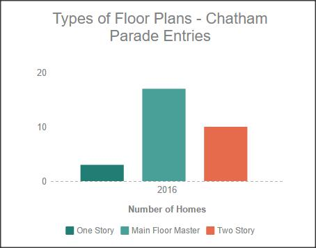 One Story, Main Floor Master, or Two Story? |Triangle Chatham Parade of Homes 2016
