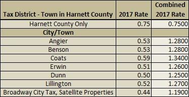 2017 Harnett County Property Tax Rates