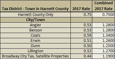 2017 Harnett County Property Tax Rates