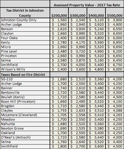 Johnston County Property Tax Rates | Buying a New Home in Johnston County NC