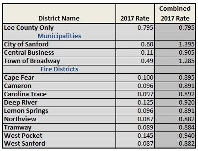 Lee County Property Tax Rates | Buying a New Home in Lee County NC