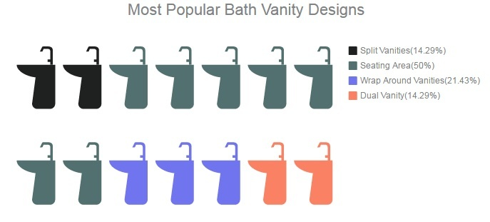 Master Bath New Home Trends | Orange County Home Builders