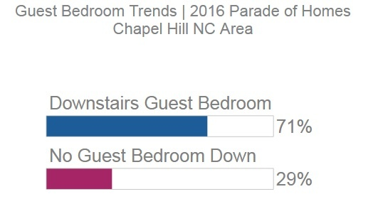 Guest Bedroom Homes | Chapel Hill Area New Homes