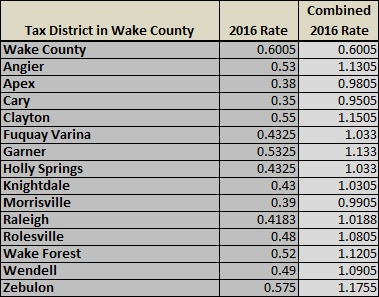 WakeCountyPropertyTaxRates2016.jpg