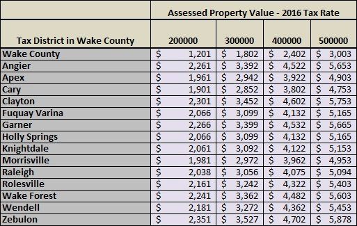 WakeCountyPropertyTaxRates2016_Calc.jpg