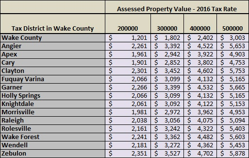 2017 Wake County Property Tax Rates Buying A New Home In Wake